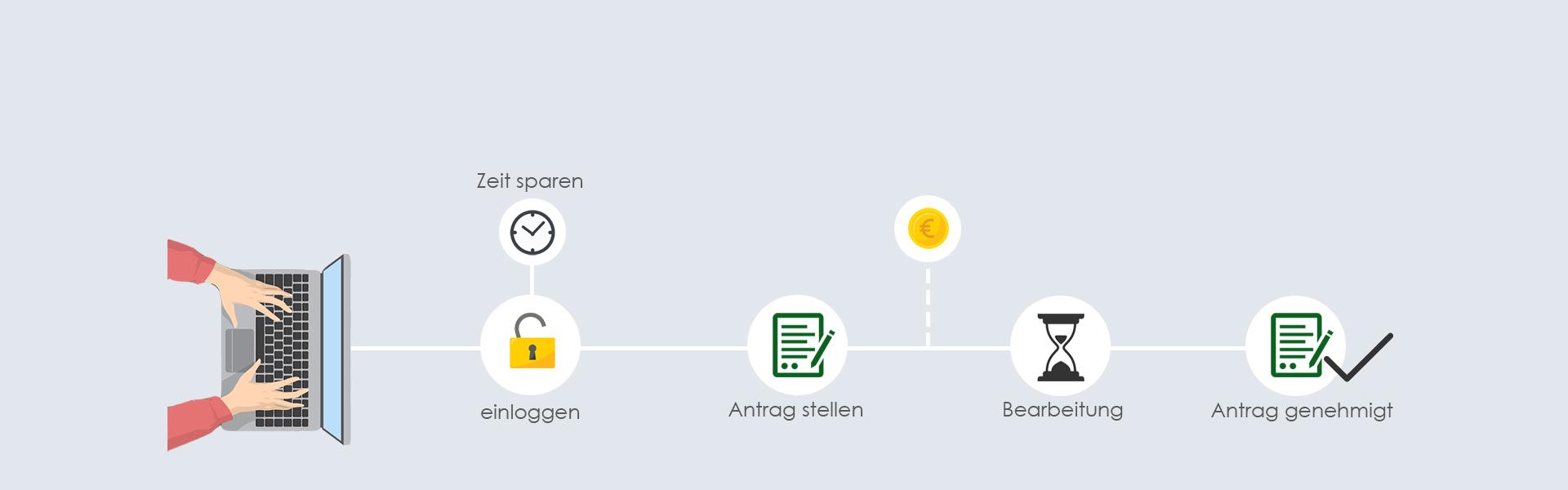 1 online antrag ©brain-SCC GmbH